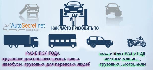 Медицинская справка для техосмотра 1 ноября Вызов на сессию 2-я Черногрязская улица